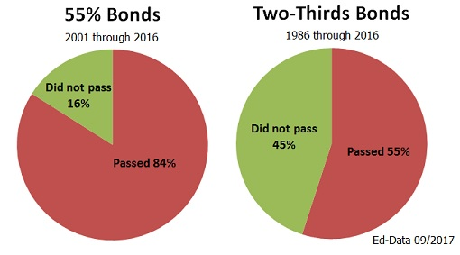 Pie charts showing passage rates of 55% vs 2/3 bond elections