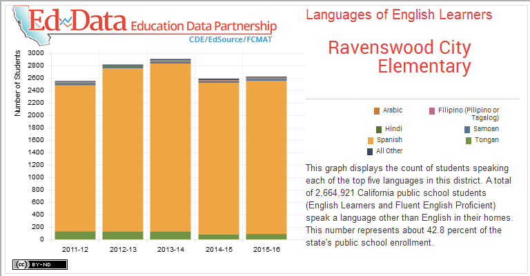 Ravenswood City Elementary-Languages of English Learners-This graph displays the count of students speaking each of the top five languages in this district. A total of 2,664,921 California public school students (English Learners and Fluent English Proficient) speak a language other than English in their homes. This number represents about 42.8 percent of the state