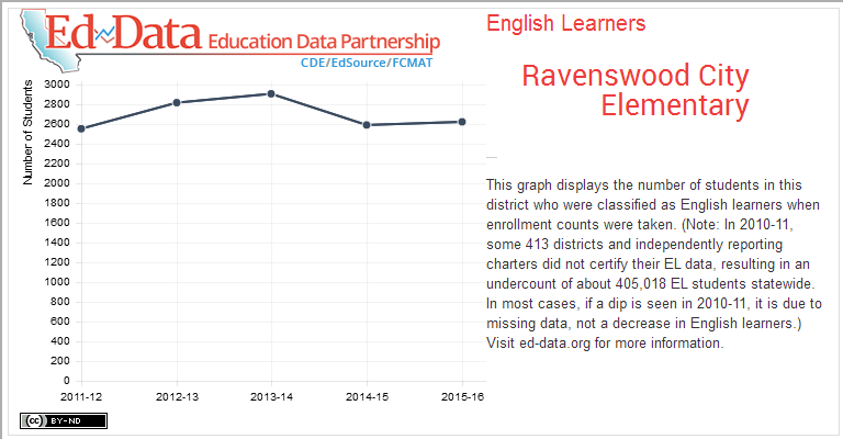 Ravenswood City Elementary-English Learners-This graph displays the number of students in this district who were classified as English learners when enrollment counts were taken. (Note: In 2010-11, some 413 districts and independently reporting charters did not certify their EL data, resulting in an undercount of about 405,018 EL students statewide. In most cases, if a dip is seen in 2010-11, it is due to missing data, not a decrease in English learners.) Visit ed-data.org for more information.