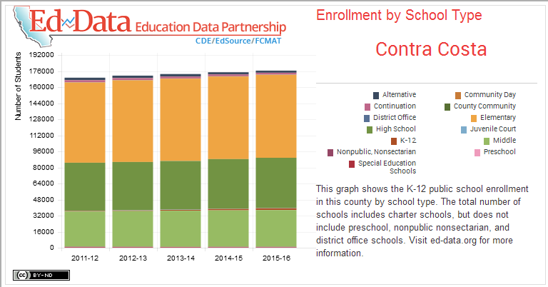 Contra Costa-Enrollment by School Type-This graph shows the K-12 public school enrollment in this county by school type. The total number of schools includes charter schools, but does not include preschool, nonpublic nonsectarian, and district office schools. Visit ed-data.org for more information.
