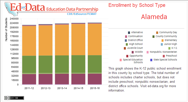Alameda-Enrollment by School Type-This graph shows the K-12 public school enrollment in this county by school type. The total number of schools includes charter schools, but does not include preschool, nonpublic nonsectarian, and district office schools. Visit ed-data.org for more information.