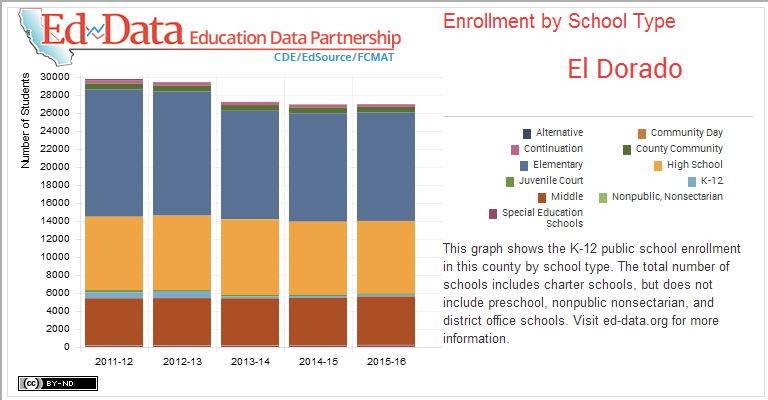 El Dorado-Enrollment by School Type-This graph shows the K-12 public school enrollment in this county by school type. The total number of schools includes charter schools, but does not include preschool, nonpublic nonsectarian, and district office schools. Visit ed-data.org for more information.