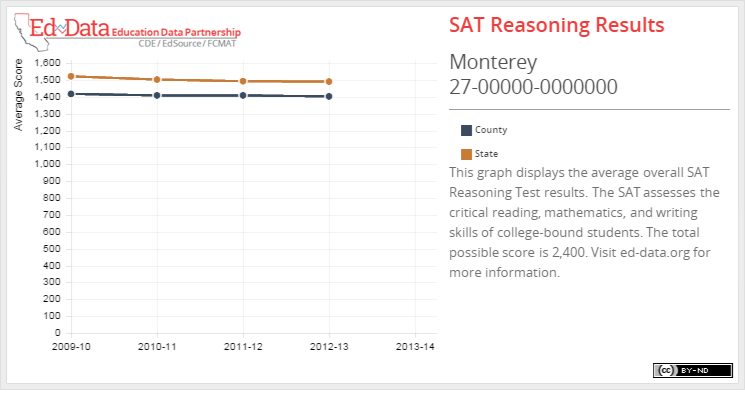 Monterey-SAT Reasoning Results-This graph displays the average overall SAT Reasoning Test results. The SAT assesses the critical reading, mathematics, and writing skills of college-bound students. The total possible score is 2,400. Visit ed-data.org for more information.