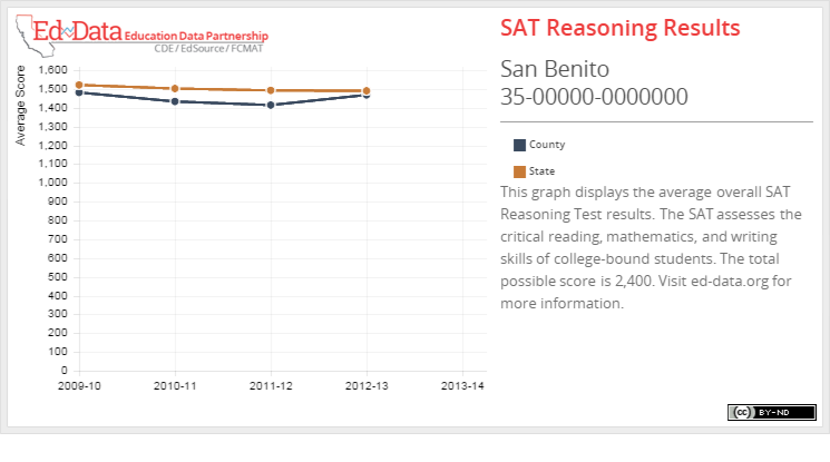 San Benito-SAT Reasoning Results-This graph displays the average overall SAT Reasoning Test results. The SAT assesses the critical reading, mathematics, and writing skills of college-bound students. The total possible score is 2,400. Visit ed-data.org for more information.