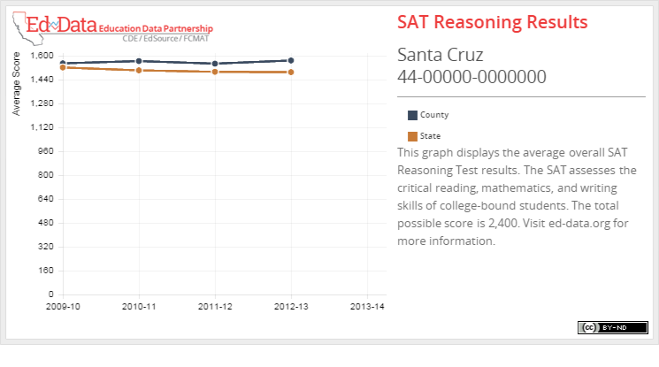 Santa Cruz-SAT Reasoning Results-This graph displays the average overall SAT Reasoning Test results. The SAT assesses the critical reading, mathematics, and writing skills of college-bound students. The total possible score is 2,400. Visit ed-data.org for more information.