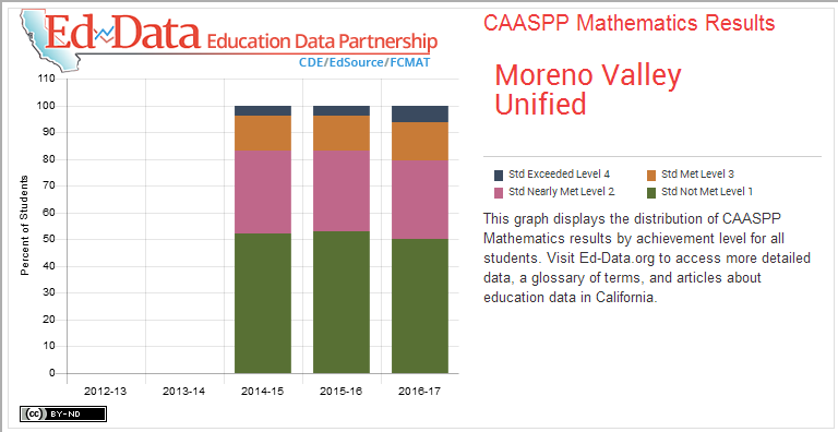 Moreno Valley Unified-CAASPP Mathematics Results-This graph displays the distribution of CAASPP Mathematics results by achievement level for all students. Visit Ed-Data.org to access more detailed data, a glossary of terms, and articles about education data in California.