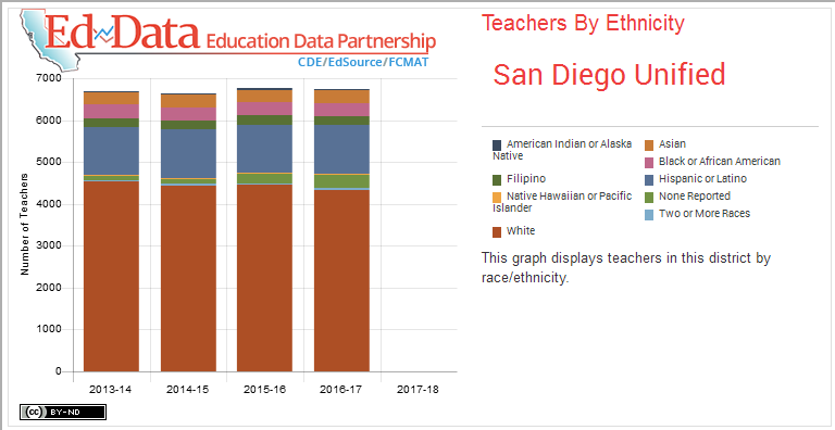 San Diego Unified-Teachers By Ethnicity-This graph displays teachers in this district by race/ethnicity.