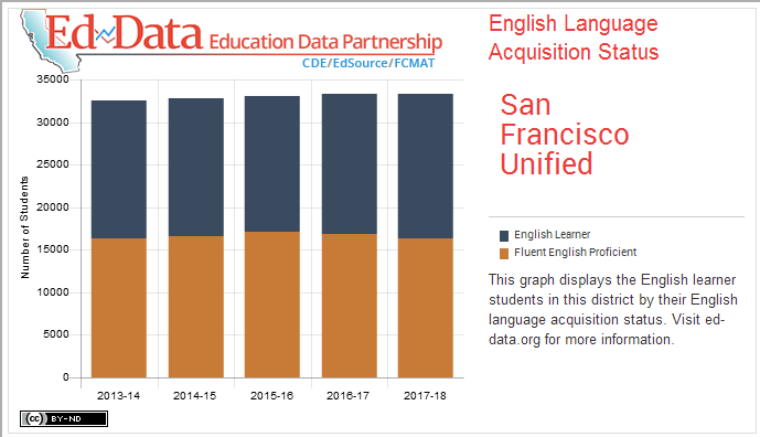 San Francisco Unified-English Language Acquisition Status-This graph displays the English learner students in this district by their English language acquisition status. Visit ed-data.org for more information.