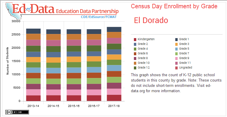 El Dorado-Census Day Enrollment by Grade-undefined-This graph shows the count of K-12 public school students in this county by grade. Note: These counts do not include short-term enrollments. Visit ed-data.org for more information.