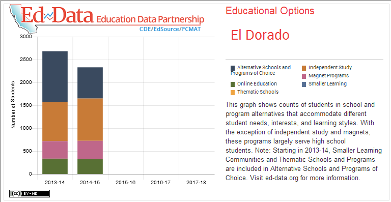 El Dorado-Educational Options-This graph shows counts of students in school and program alternatives that accommodate different student needs, interests, and learning styles. With the exception of independent study and magnets, these programs largely serve high school students. Note: Starting in 2013-14, Smaller Learning Communities and Thematic Schools and Programs are included in Alternative Schools and Programs of Choice. Visit ed-data.org for more information.