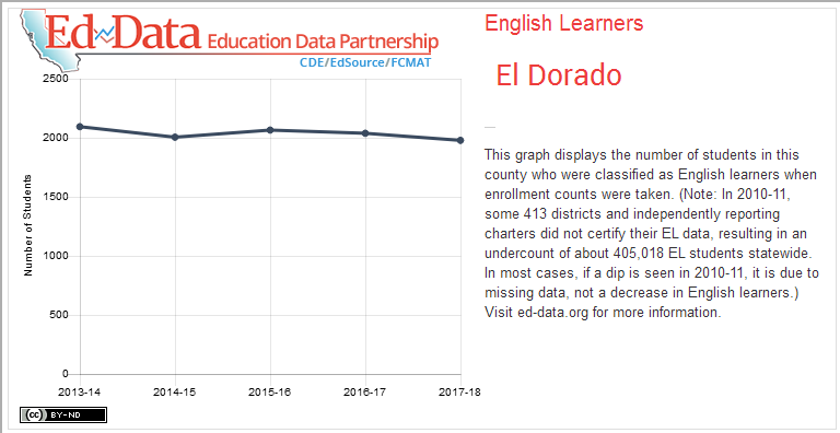 El Dorado-English Learners-This graph displays the number of students in this county who were classified as English learners when enrollment counts were taken. (Note: In 2010-11, some 413 districts and independently reporting charters did not certify their EL data, resulting in an undercount of about 405,018 EL students statewide. In most cases, if a dip is seen in 2010-11, it is due to missing data, not a decrease in English learners.) Visit ed-data.org for more information.