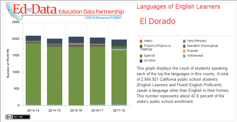 El Dorado-Languages of English Learners-This graph displays the count of students speaking each of the top five languages in this county. A total of 2,664,921 California public school students (English Learners and Fluent English Proficient) speak a language other than English in their homes. This number represents about 42.8 percent of the state