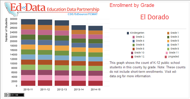 El Dorado-Enrollment by Grade-This graph shows the count of K-12 public school students in this county by grade. Note: These counts do not include short-term enrollments. Visit ed-data.org for more information.