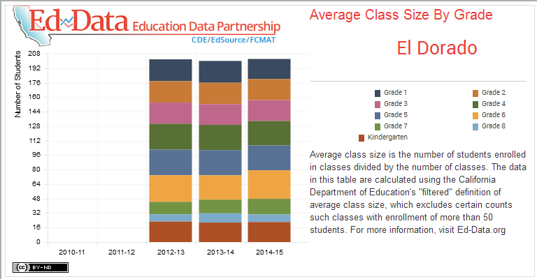 El Dorado-Average Class Size By Grade-Average class size is the number of students enrolled in classes divided by the number of classes. The data in this table are calculated using the California Department of Education