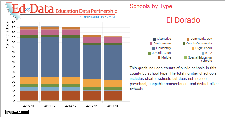 El Dorado-Schools by Type-This graph includes counts of public schools in this county by school type. The total number of schools includes charter schools but does not include preschool, nonpublic nonsectarian, and district office schools.